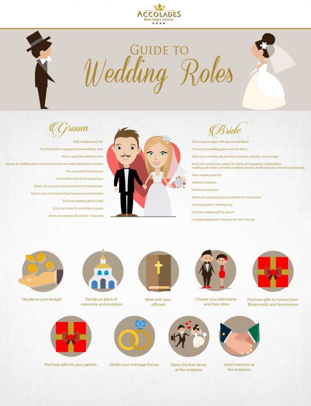 guide to wedding roles accolades